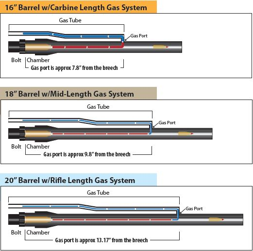 ar 15 installation de tube à gaz carbine