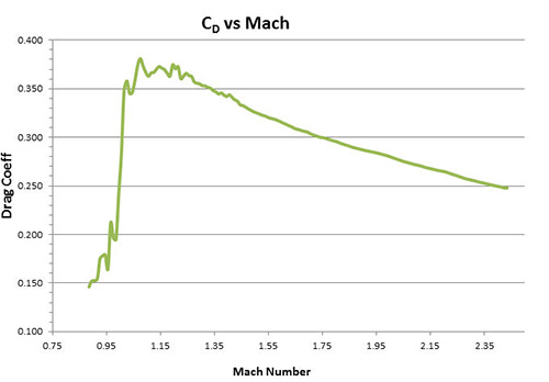 CD vs Mach - Normal