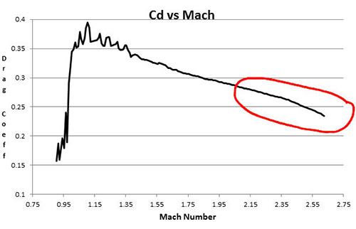 CD vs Mach - Problem